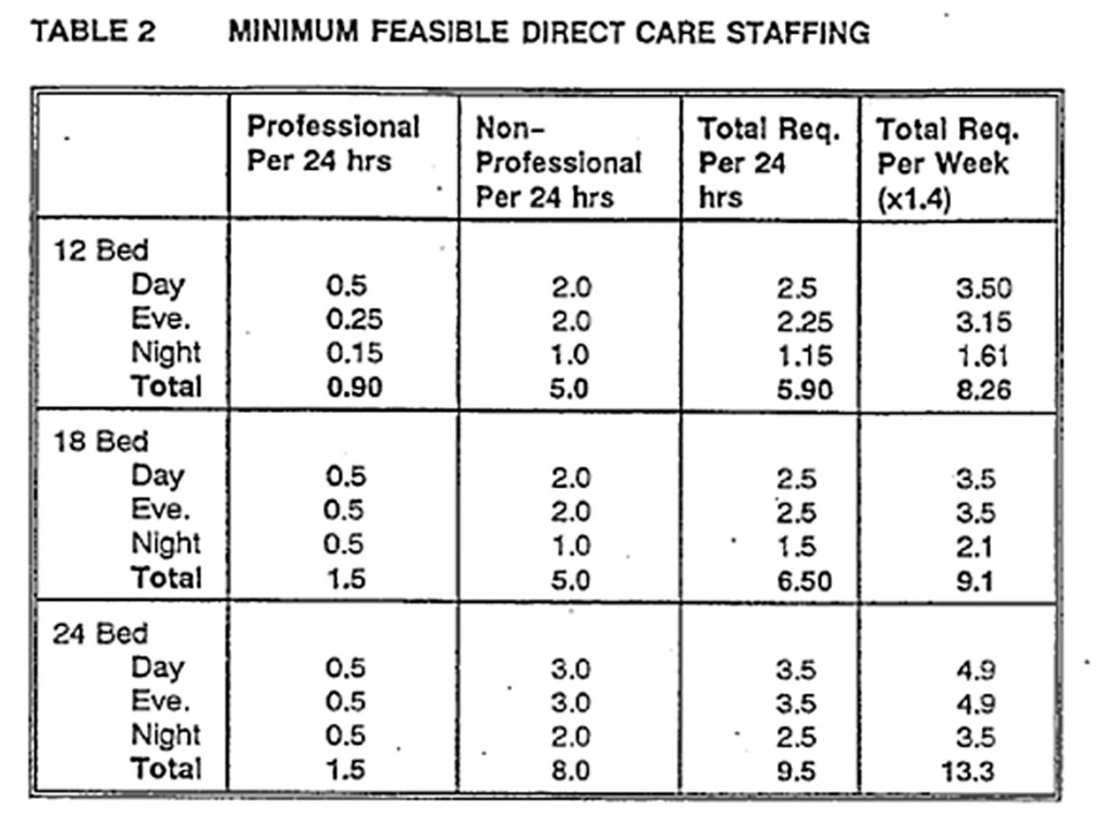 W a benbow multilevel care mlc design guidelines for Table design rules
